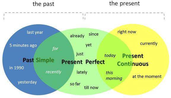 слова маркеры present perfect