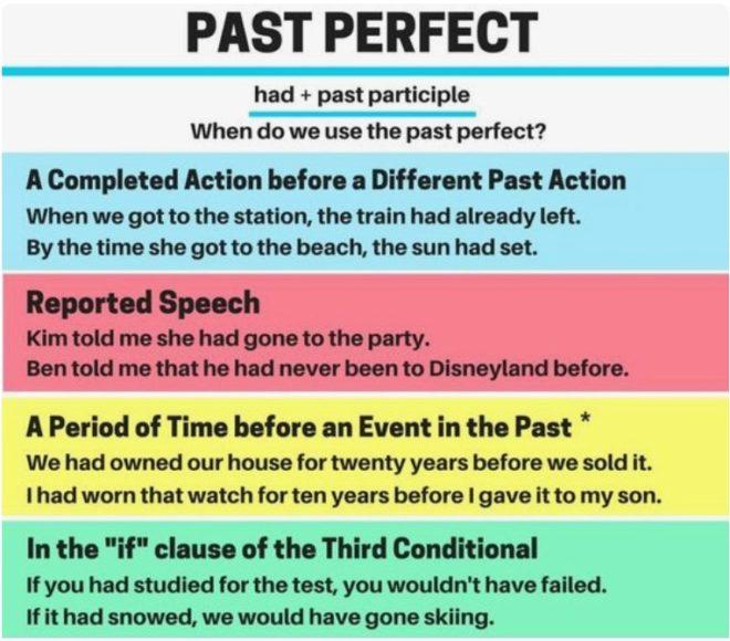 употребление past perfect
