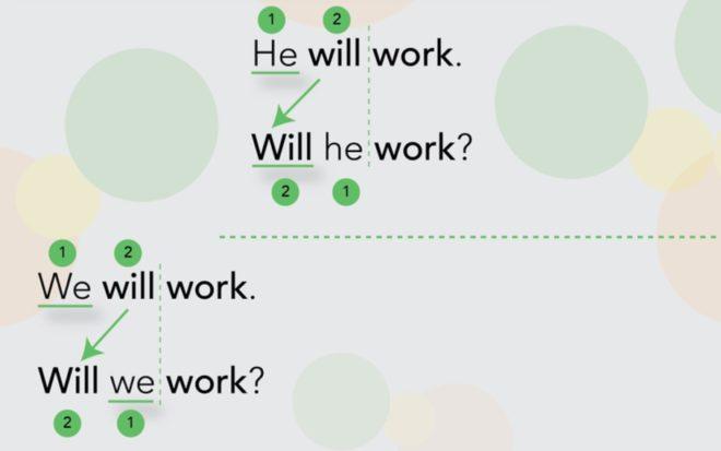 вопросы future simple