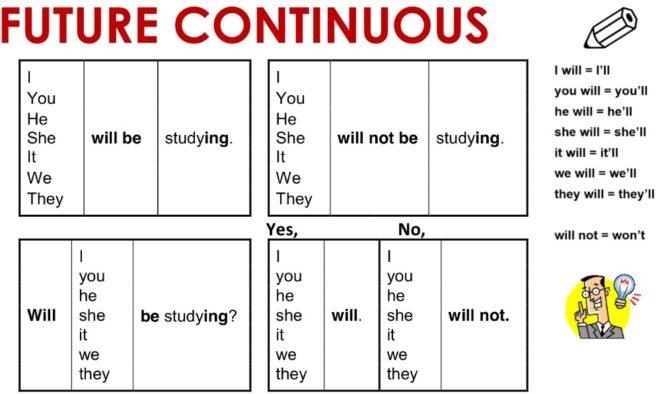 образование фьюче континиус