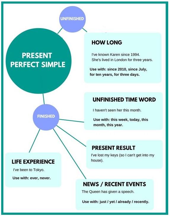 present perfect simple правила и примеры