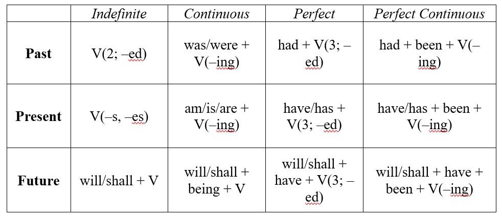 Времена в английском языке: понятная таблица и схемы с ...