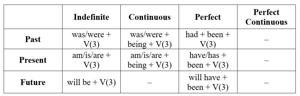 таблица времен английского глагола Passive