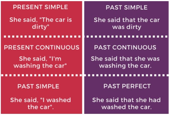 согласование времен косвенная речь в английском языке