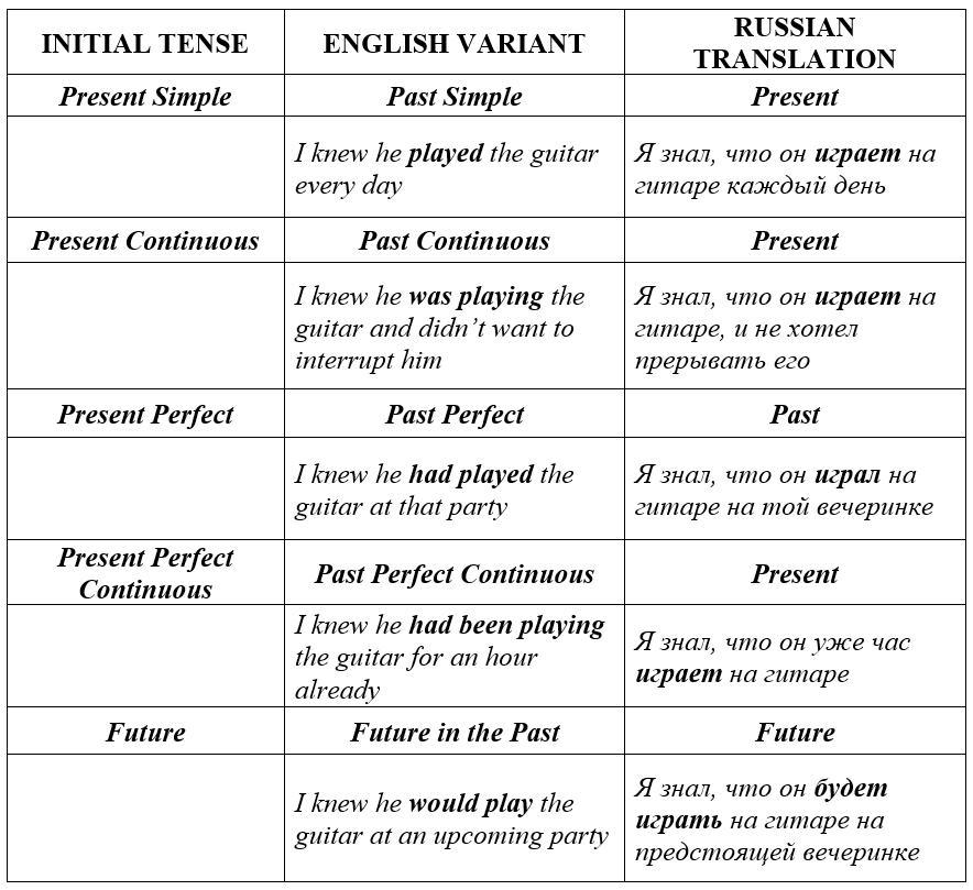 согласование времен в английском языке таблица с примерами