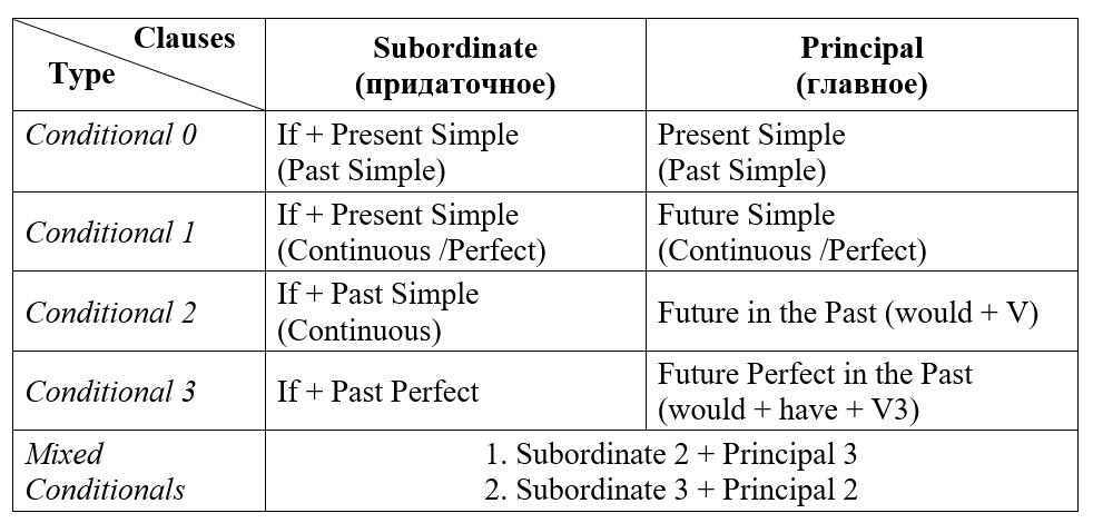 Условные предложения в английском языке таблица