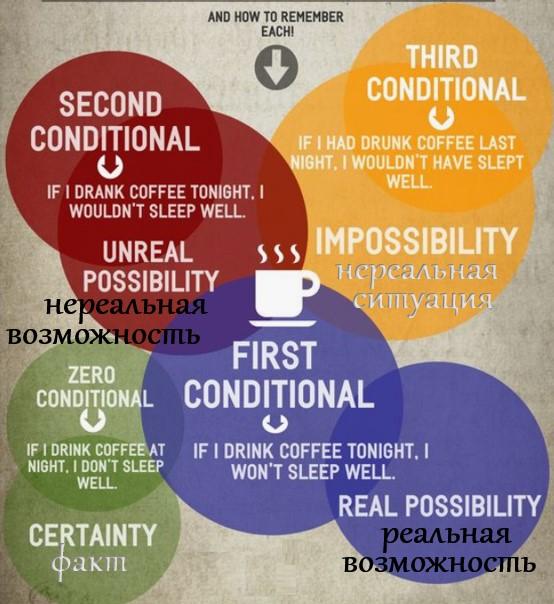 conditionals в английском