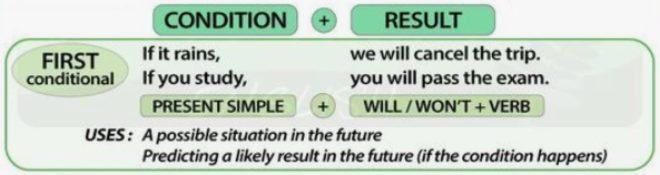 условные предложения 1 типа