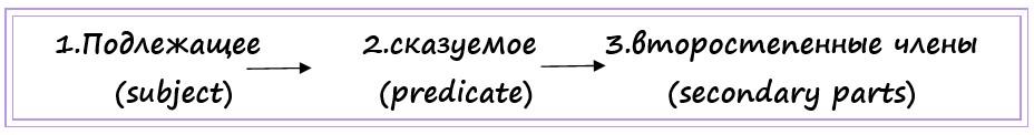 порядок слов в английском предложении схема