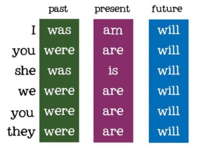 спряжение глагола to be
