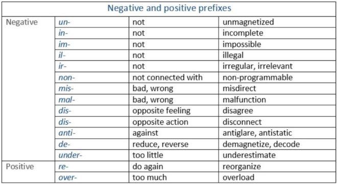 отрицательные приставки в английском языке таблица