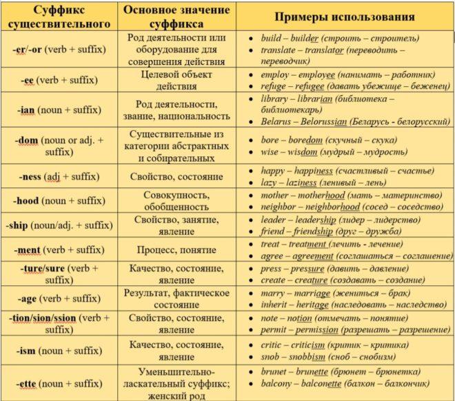 суффиксы в английском языке таблица