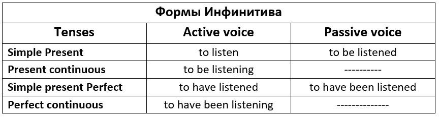 формы инфинитива в английском языке таблица