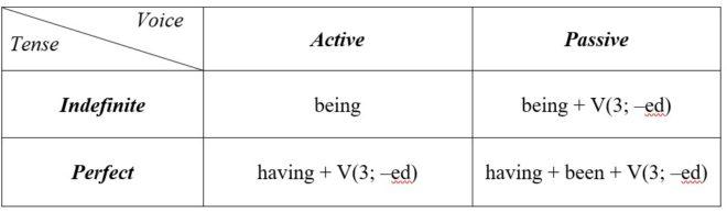 причастие в английском языке таблица