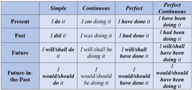 активный залог в английском языке таблица с примерами