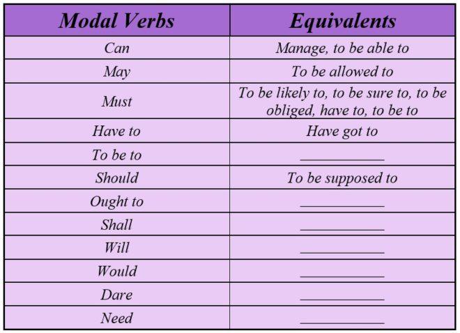 модальные глаголы и их эквиваленты в английском языке таблица
