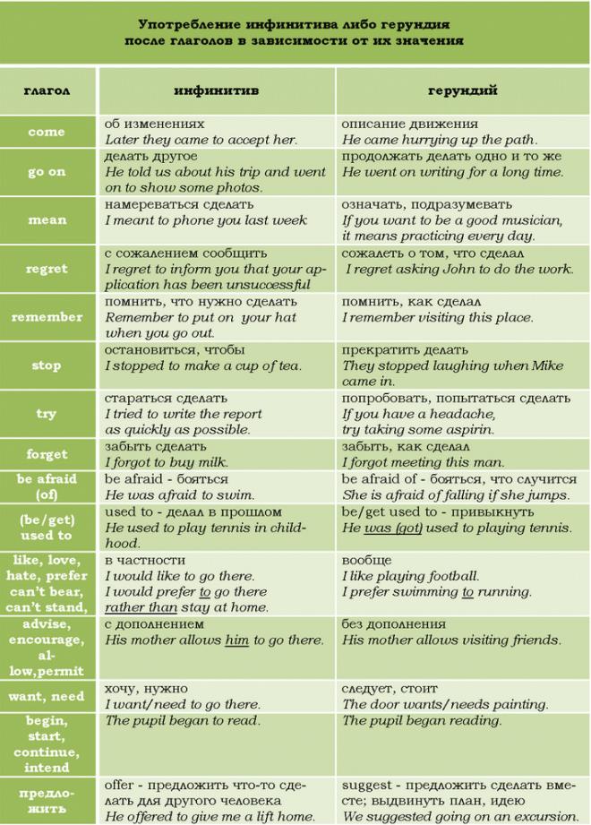 и герундий и инфинитив в английском языке таблица