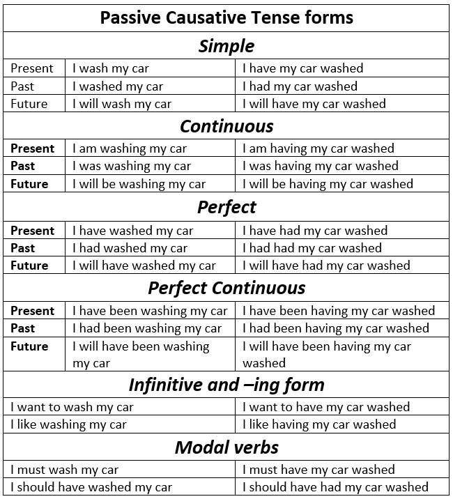 causative form таблица с примерами