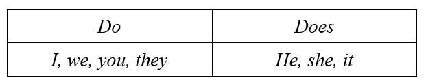 do does правило таблица