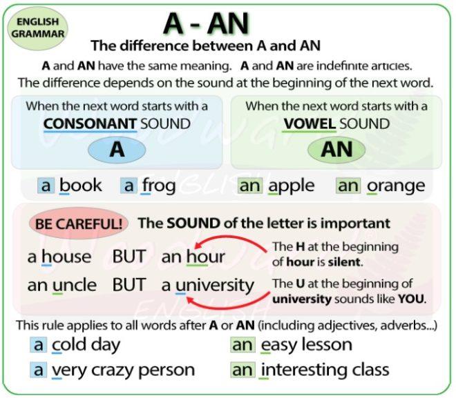 артикль а и an в английском языке