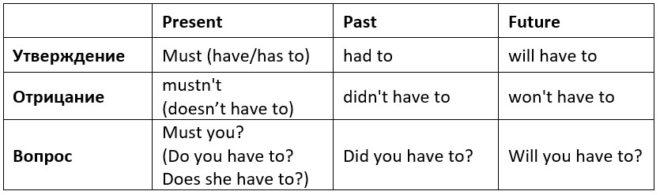 формы глагола have to таблица