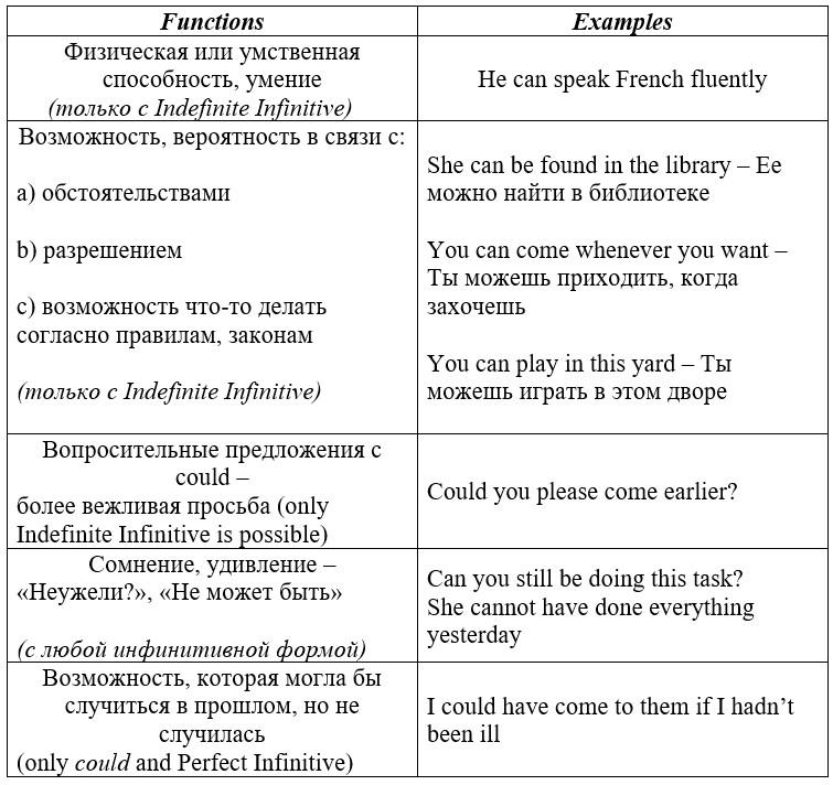 значения модального глагола can