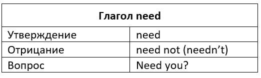 need таблица