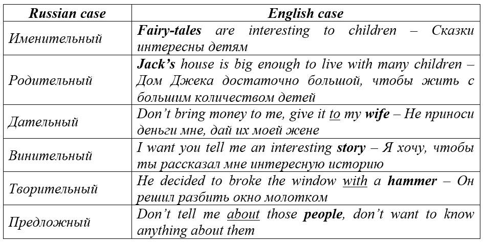падежи в английском языке таблица с примерами