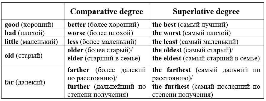 степени сравнения прилагательных в английском языке исключения