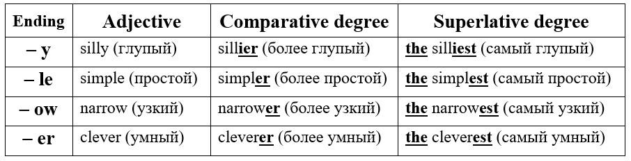 степени сравнения прилагательных в английском языке исключения таблица
