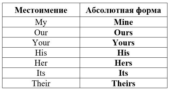 личные притяжательные местоимения в английском языке таблица