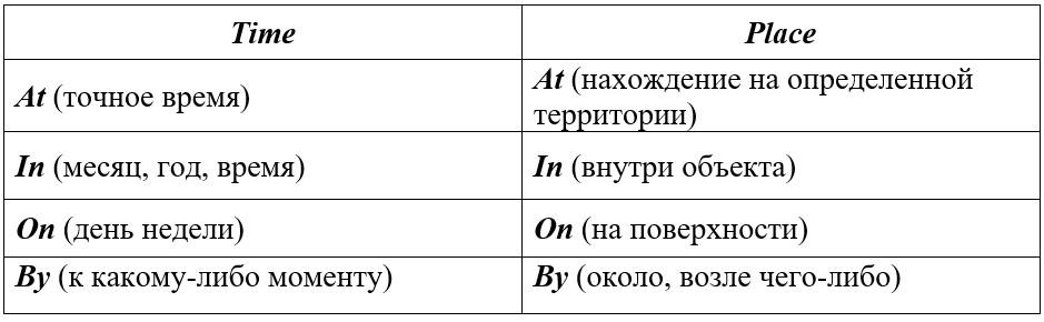 предлоги места и времени в английском языке таблица