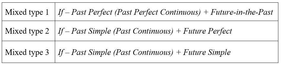 mixed conditionals в английском языке таблица