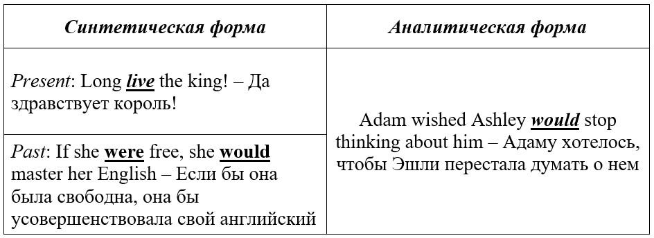 сослагательное наклонение в английском языке таблица с примерами