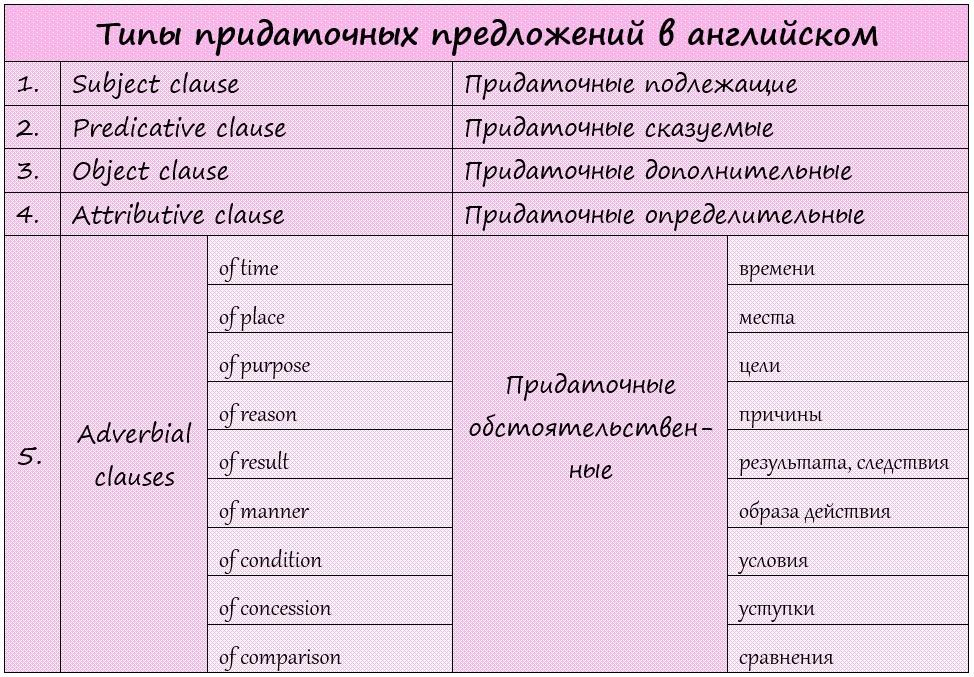 типы придаточных предложений в английском языке