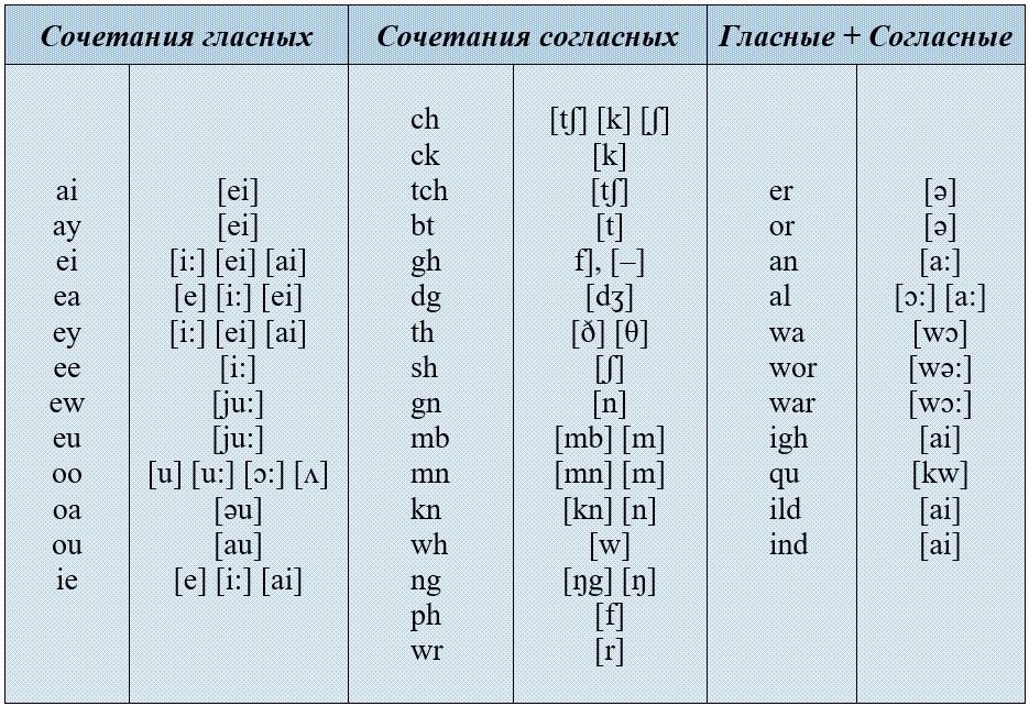 сочетания букв в английском языке таблица