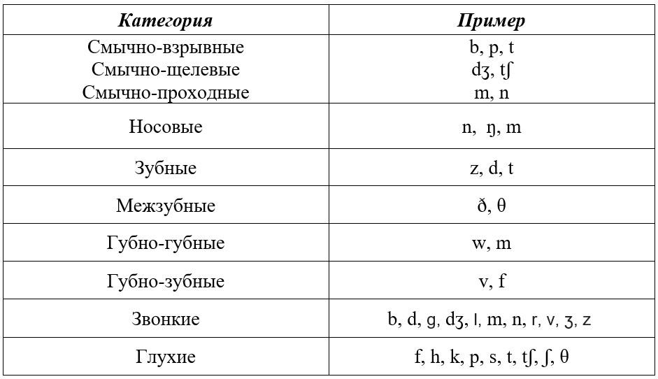 согласные звуки в английском языке таблица