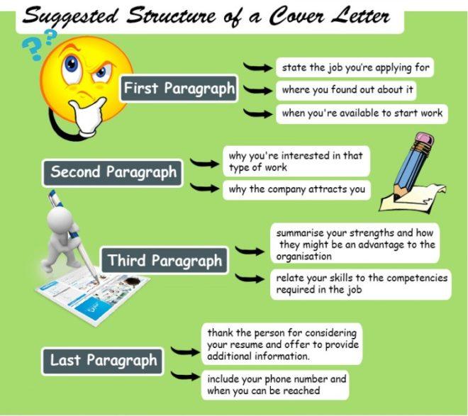 структура сопроводительного письма на английском