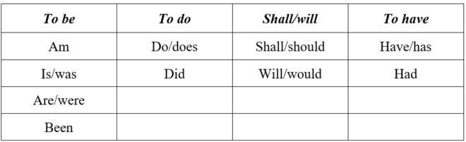 таблица вспомогательных глаголов в английском языке