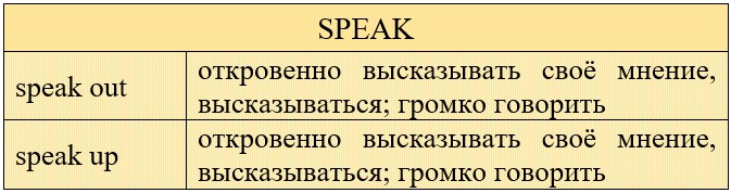 фразовый глагол speak