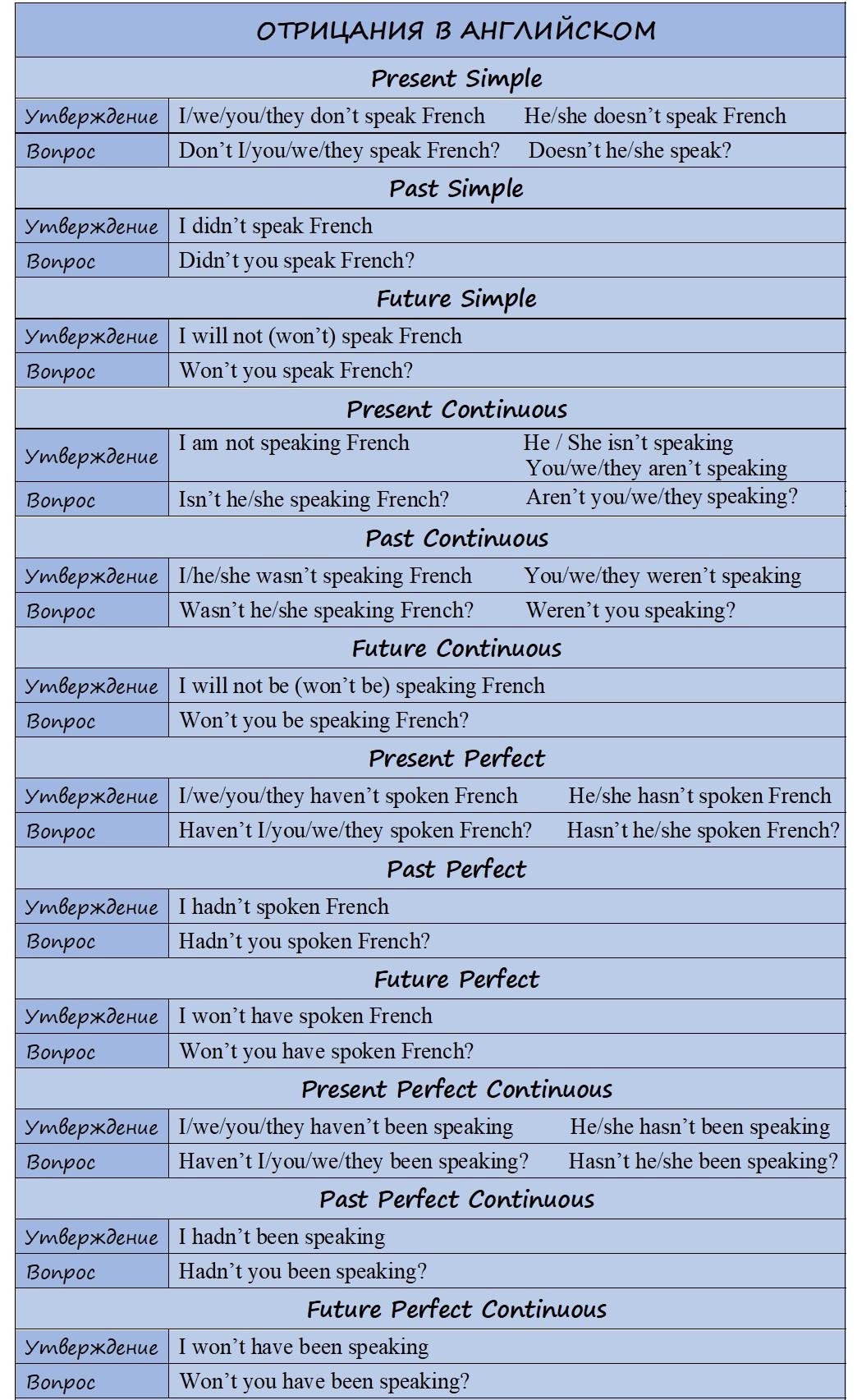 отрицание в английском языке таблица